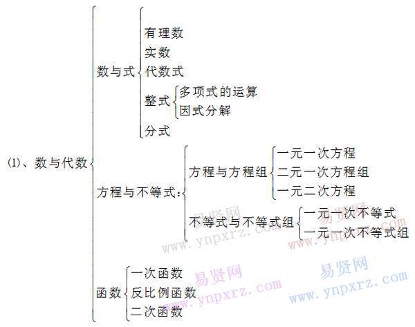 初中数学课本知识点结构框架总结