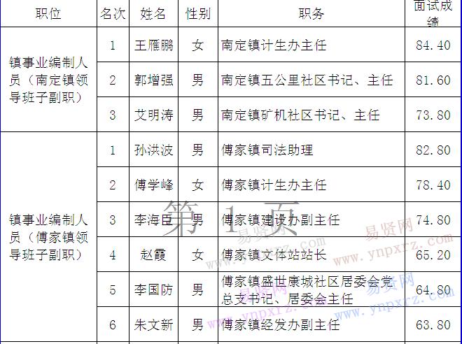 2016年淄博市张店区三类人员选拔比选成绩公示