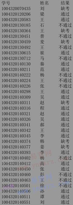 2016年北京体育大学研究生学位外语考试结果公布