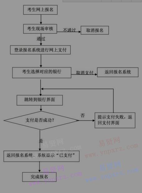 2017年湖北省中小学教师资格考试网上报名及缴费流程图