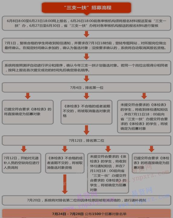 2017年广东省高校毕业生三支一扶工作报名流程