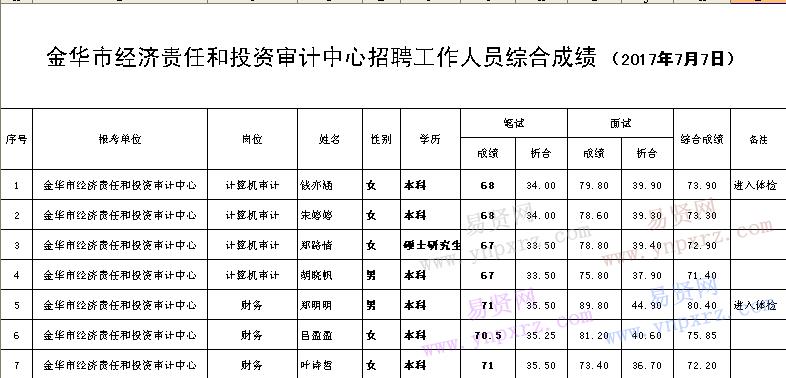2017金华经济总量_金华经济开发区陈学展