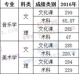 宁夏大学新华学院2016年宁夏艺术类本科专业录取分数线