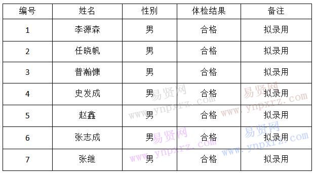 2019年玉溪市通海县安全生产监督管理局招聘辅助服务人员拟录公示
