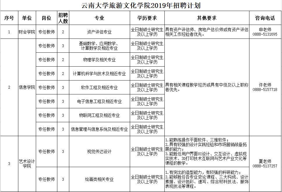 2019年云南大学旅游文化学院招聘启事