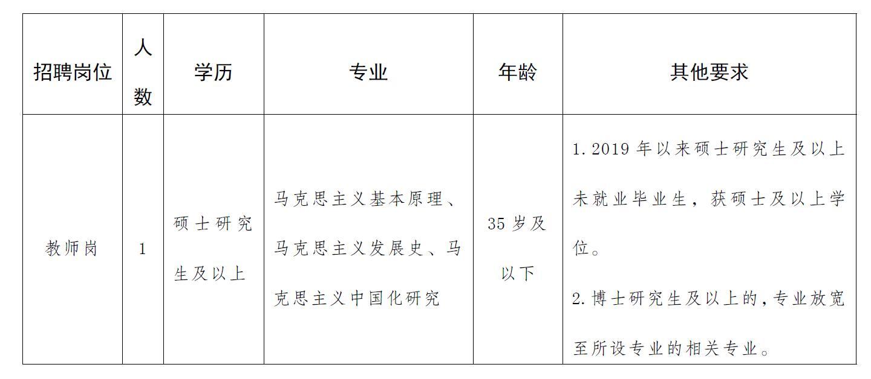 2021年中共保山市委党校招聘教师公告