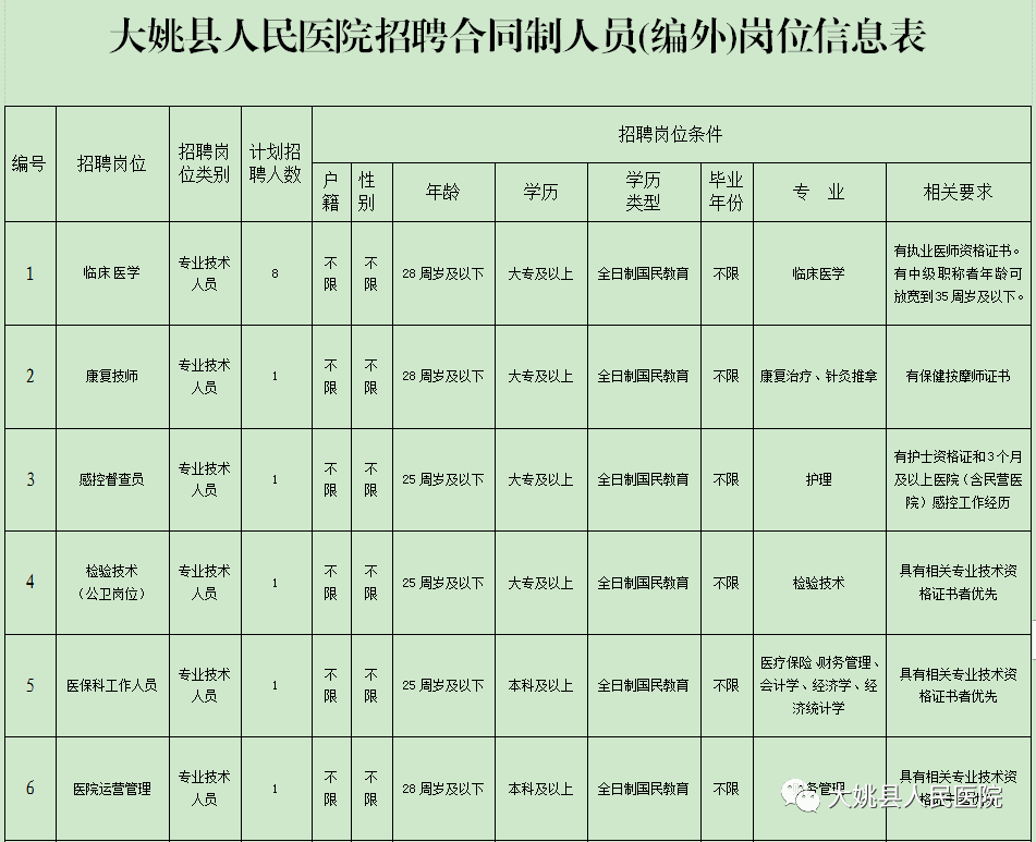 2021年楚雄州大姚县人民医院合同制人员(编外)招聘公告