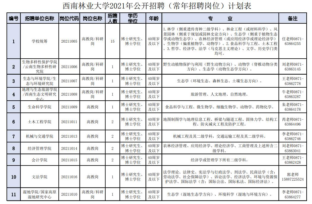 2021年西南林业大学招聘(常年招聘岗位)公告